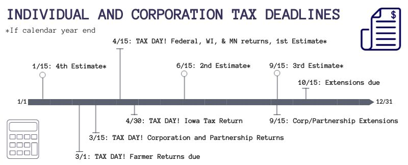 Tax due date timeline